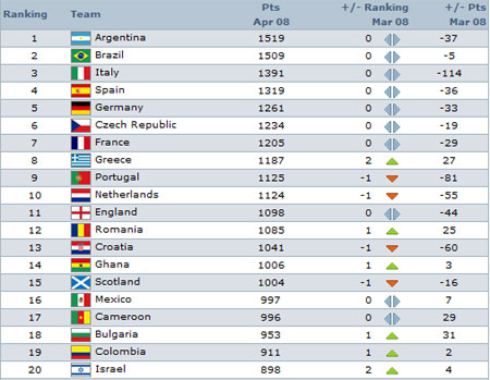 FIFA April Rankings 2008